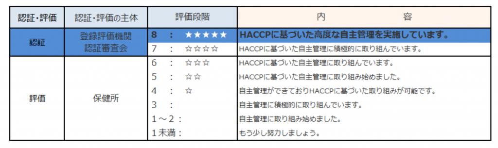 HACCP評価基準